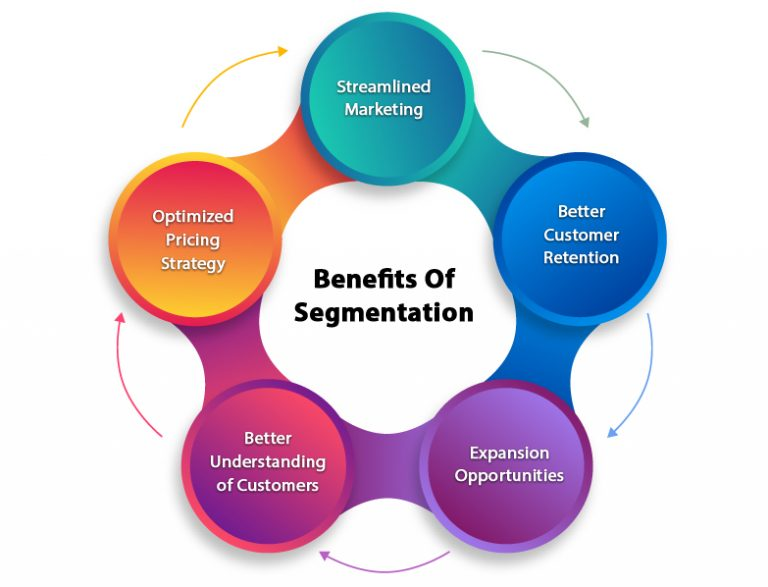 Benefits of Segmentation-img