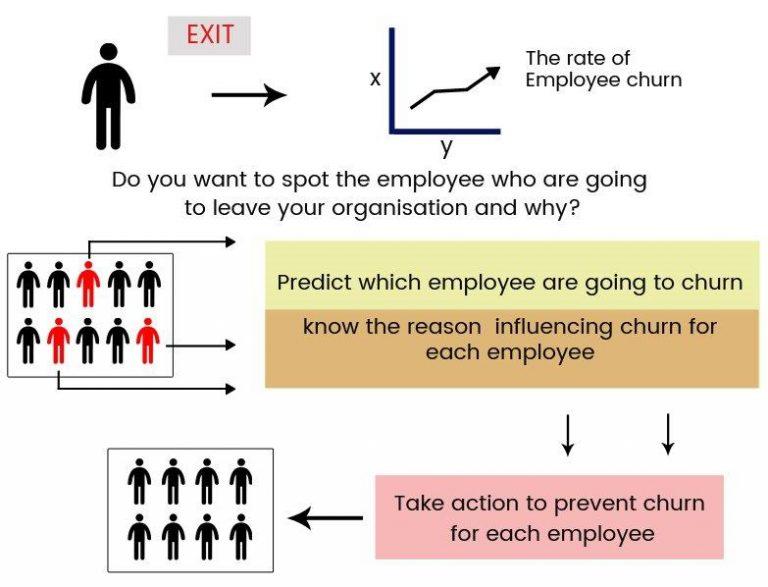Predictive analytics to curb employee churn-img