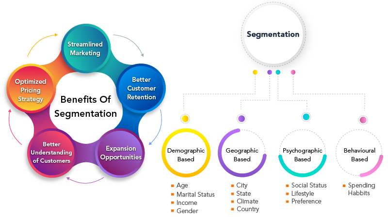 Benefits of Segmentation