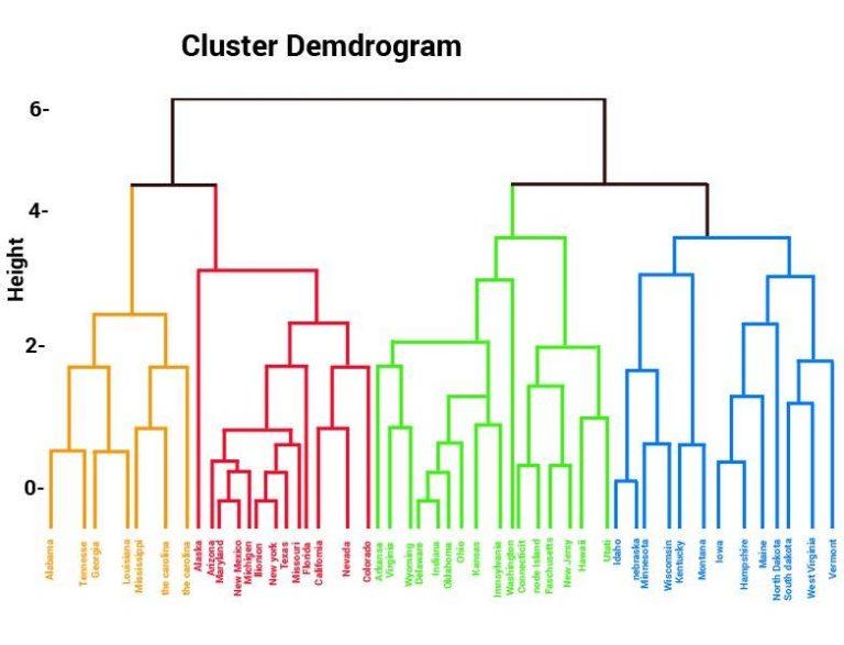 Cluster Demdrogram