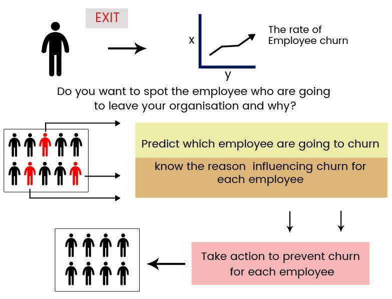 Predictive Analytics to Curb Employee Churn