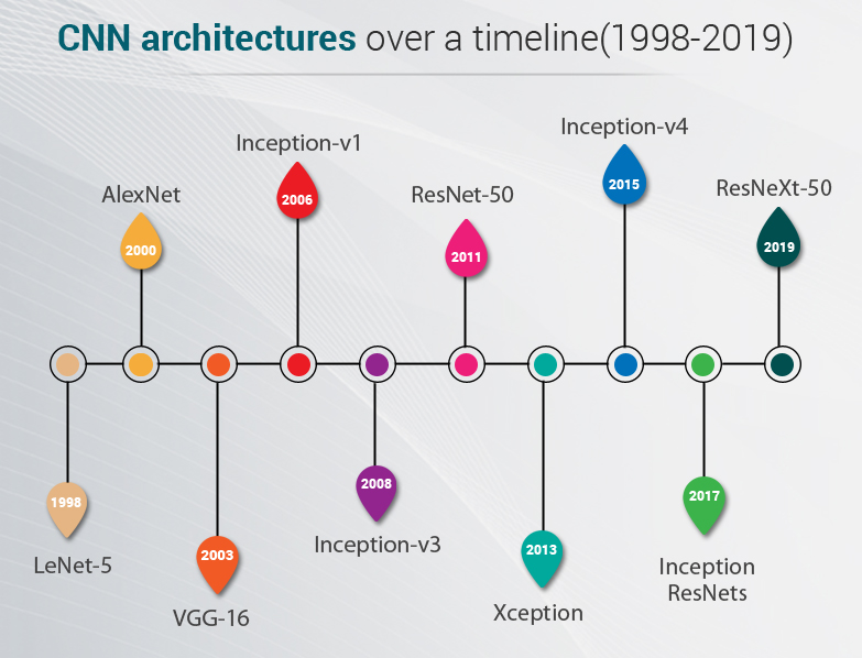 CNN Architecture over a timeline
