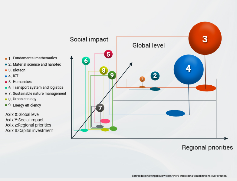 Global Visualization - 3D Bubble Chart