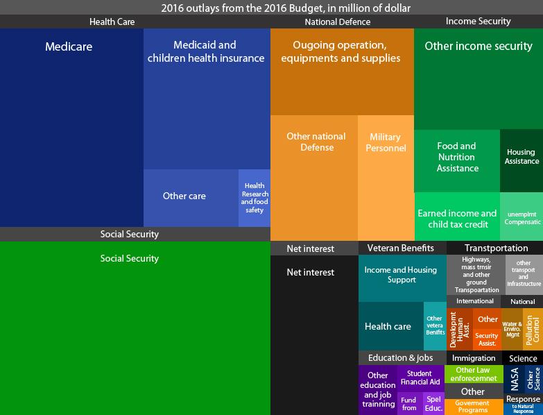 budget_visualization