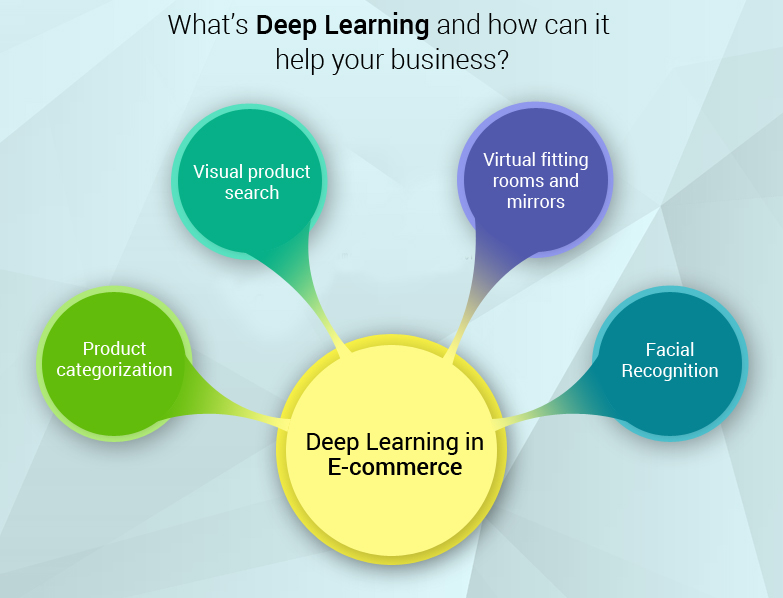 deep learning technology