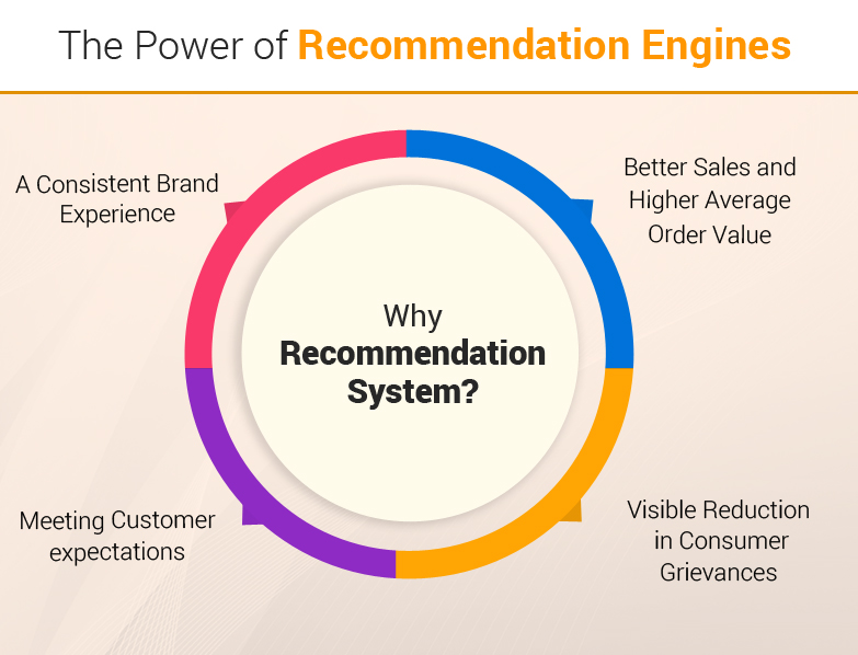 the power of recommendation engines