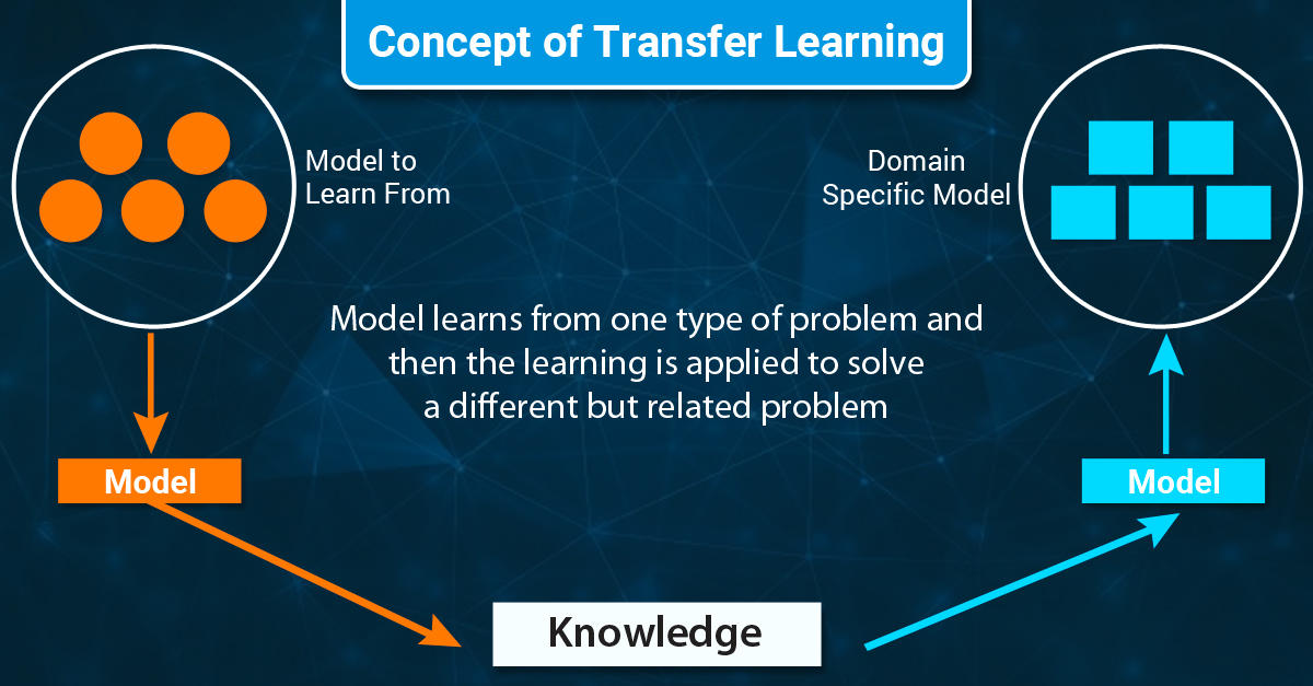 Concept of Transfer learning
