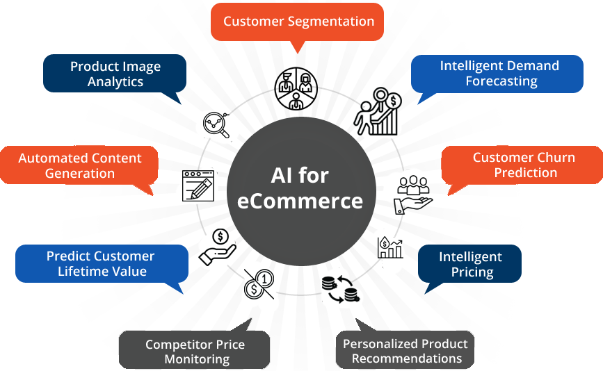 AI for eCommerce Solutions