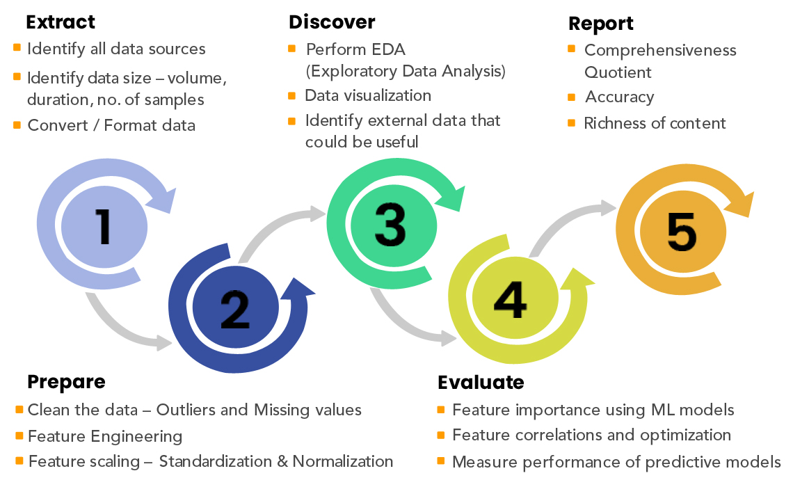 six step Market research process